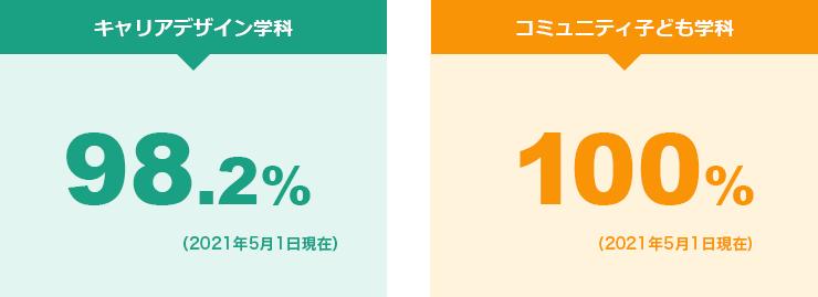キャリアデザイン学科 98.2%、コミュニティ子ども学科 100%