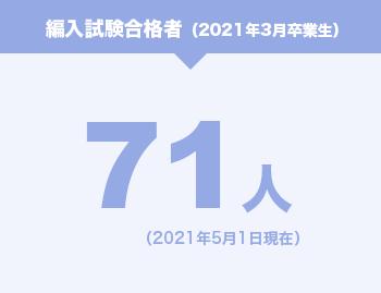 2016年度 編入試験合格者 53名
